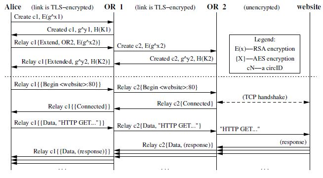 Essay on cryptography and network security